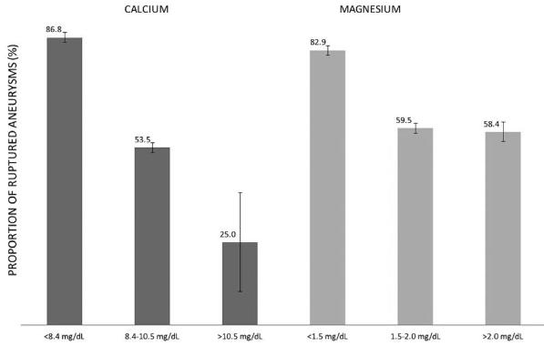 図:カルシウム マグネシウムと脳動脈瘤破裂