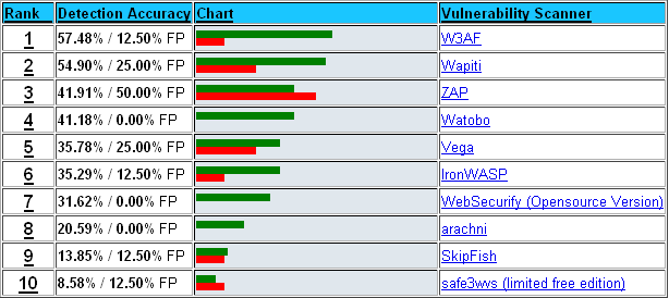 Security Tools Benchmarking: The 2012 Web Application Scanner Benchmark