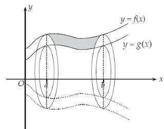 Volume Benda Putar Suatu Daerah antara Dua Kurva