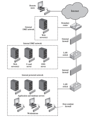 Contoh Makalah Firewalls and Intrusion Prevention Systems 8