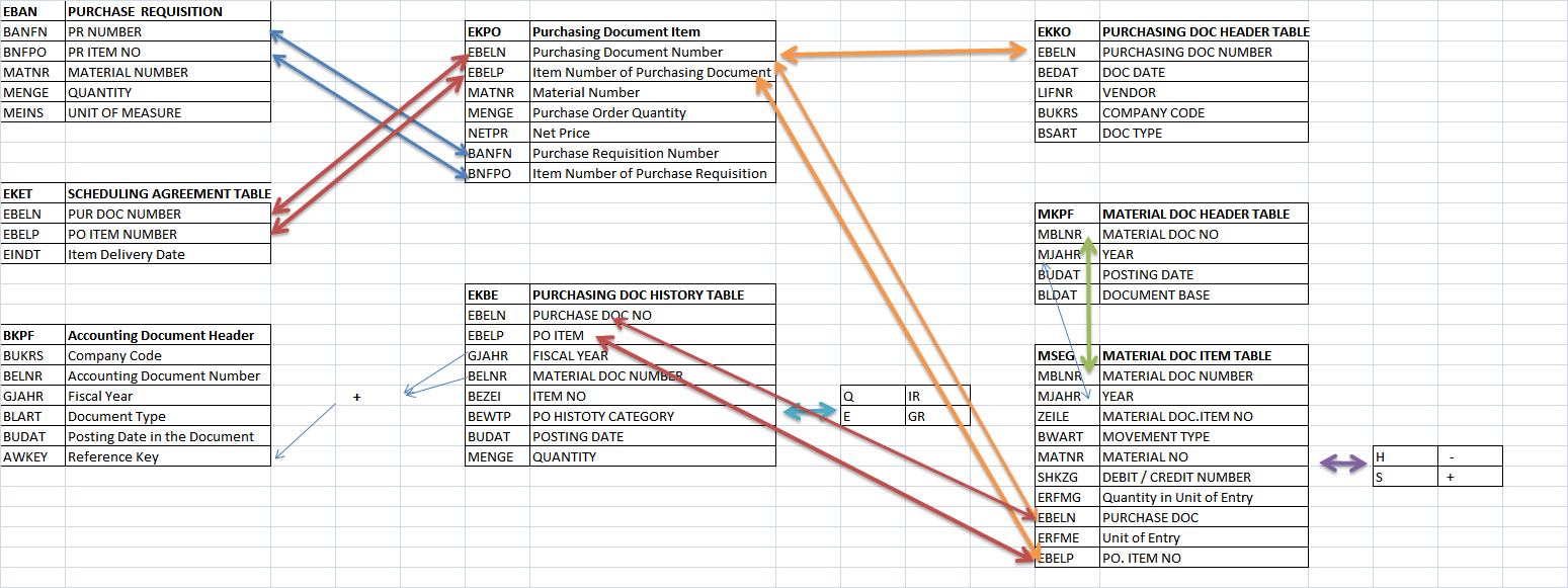 SAP TECH: Material Management Table Relations