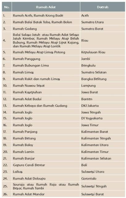 Berikut nama beberapa rumah adat dari berbagai daerah di Indonesia.