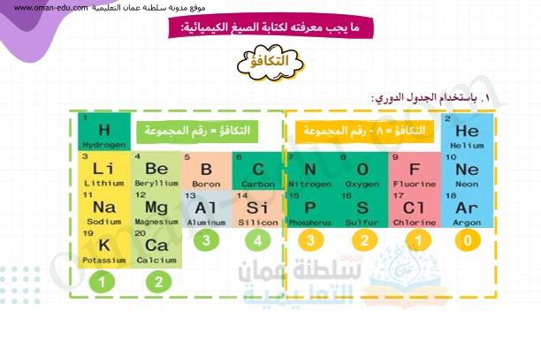 كيمياء : شرح الصيغ الكيميائية للصف التاسع الفصل الأول