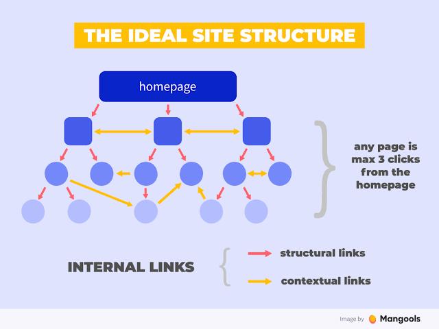 Ý tưởng cấu trúc site