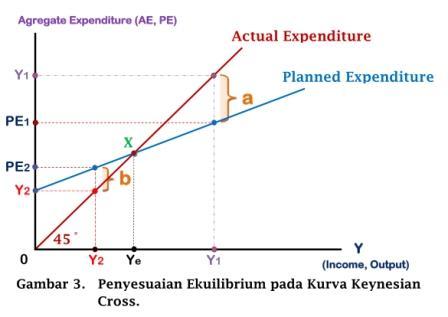 Penyesuaian Ekuilbrium pada Kurva Keynesian Cross - www.ajarekonomi.com