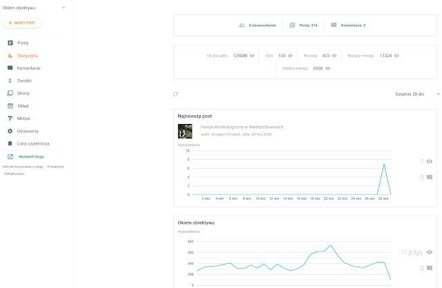 Wrzesień 2020 - Statystyki Blog