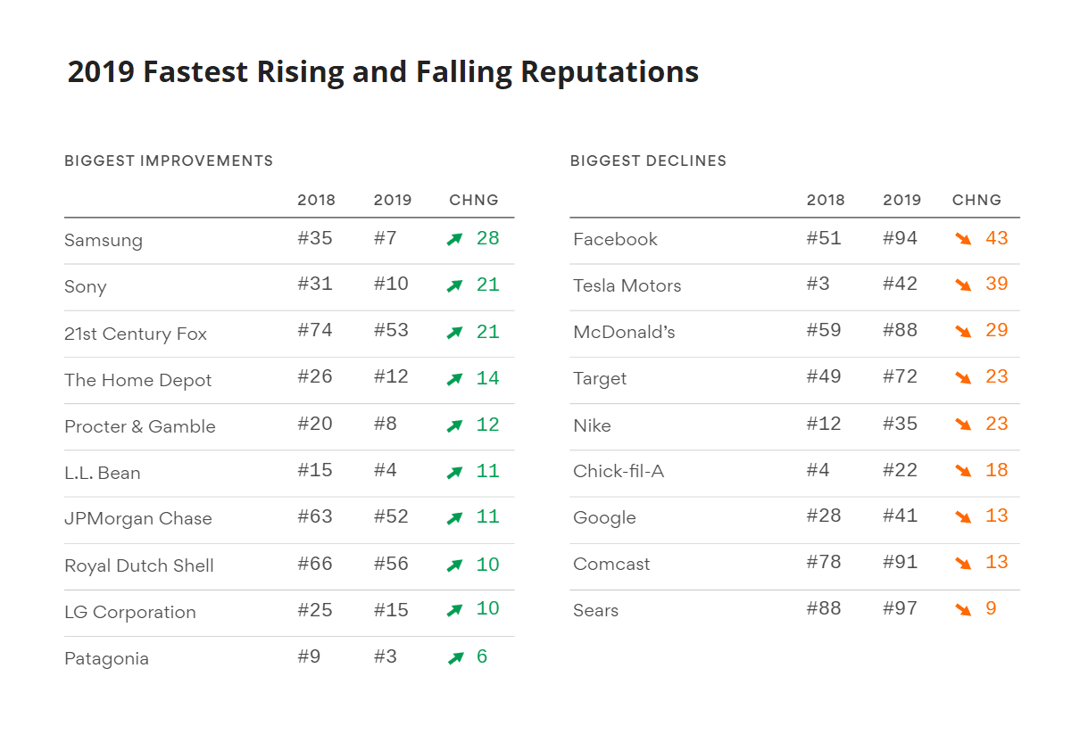 2019 Fastest Rising and Falling Reputations