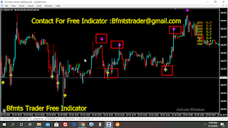 Binary today trade assistant and range indicator