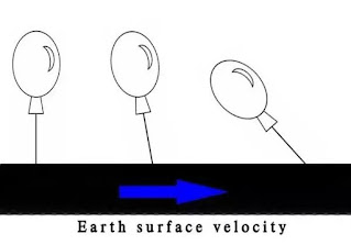 After observing the earth from a helicopter, WHY DOES EARTH NOT SEEMS US ROTATING???