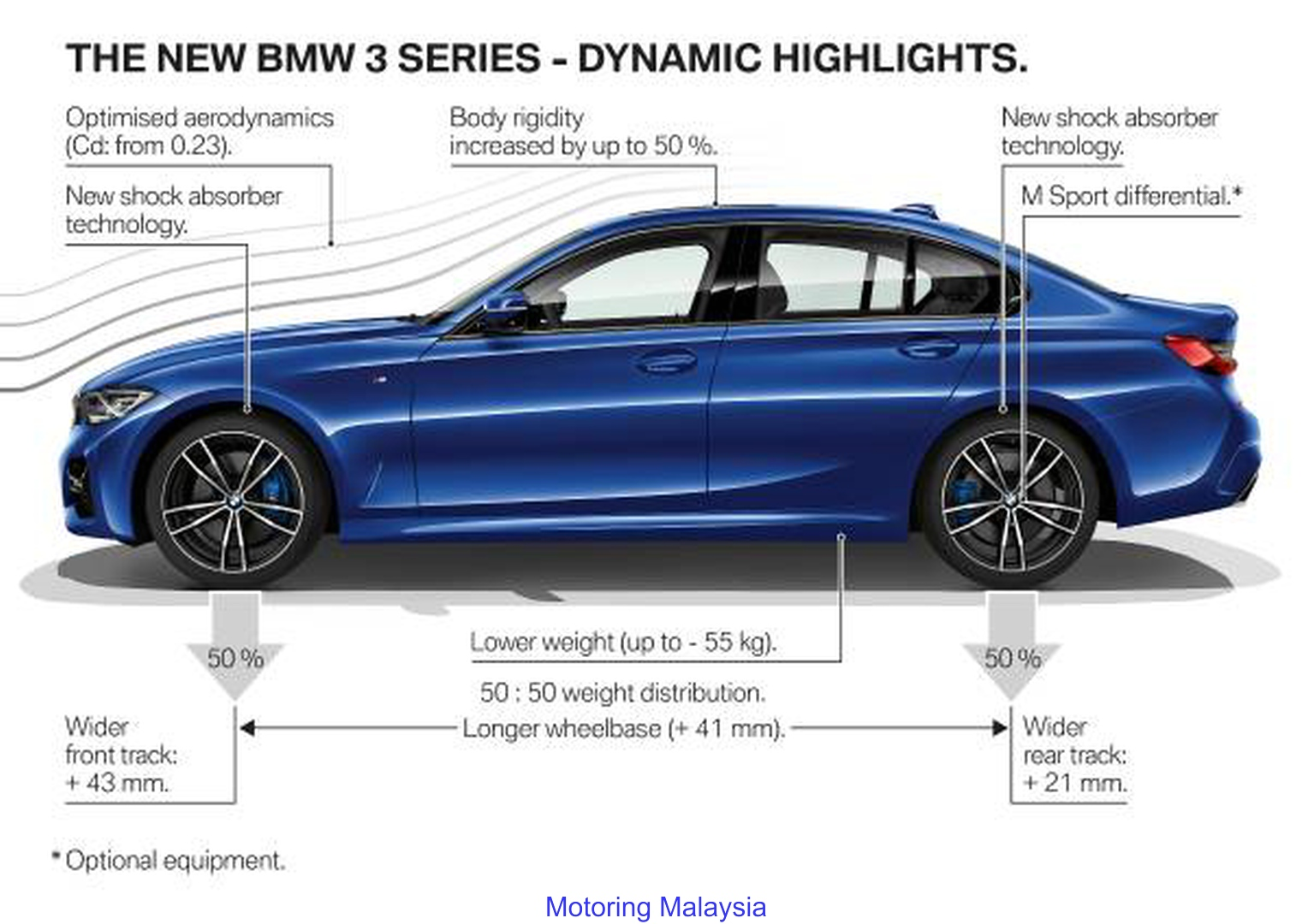 Motoring Malaysia The All New Bmw 3 Series G20 Has Been Unveiled