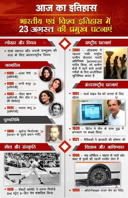 आज का इतिहास 23 August - This Day in History | Today in History in Hindi