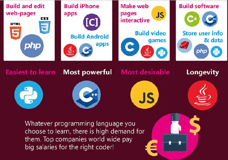 Which is the best programming language for me???