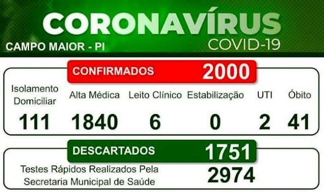 Campo Maior registra 2 mil casos confirmados da Covid-19, e chega à 92% o número de altas medicas