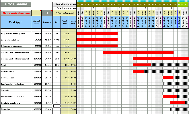 What Is a Bar (Gantt) Chart