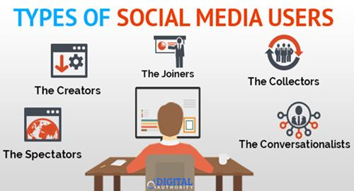 types-of-social-media-users.jpg