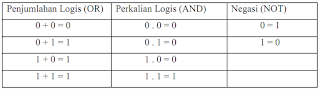 contoh negasi logis gerbang logika