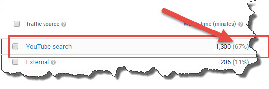 how to checks youtube traffic source