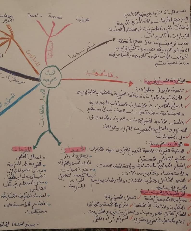 خطاطة ذهنية الحياة المدرسية استعدادا %D8%AE%D8%B7