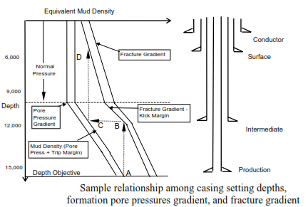 casing setting depths, formation pore pressures gradient, and fracture gradient