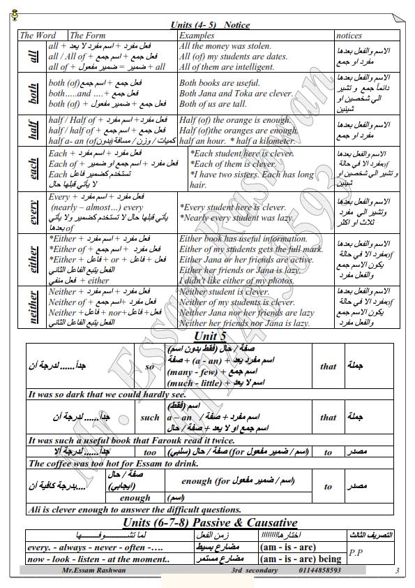 تلخيص قواعد اللغة الانجليزية للصف الثالث الثانوي فى 7 ورقات فقط 01_003