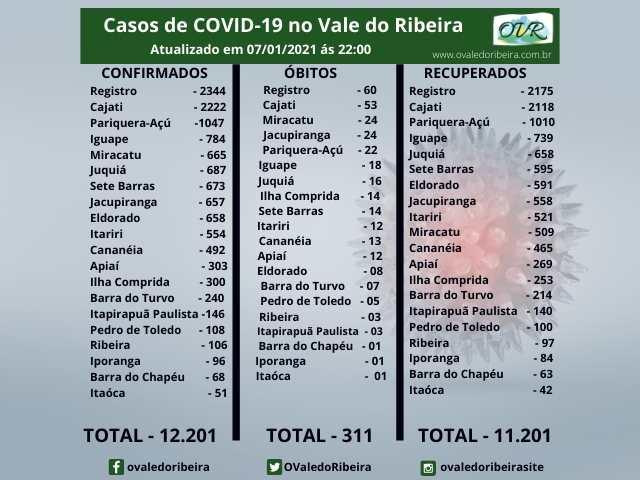 Vale do Ribeira soma 12.201 casos positivos, 11.201 recuperados e 311 mortes do Coronavírus - Covid-19