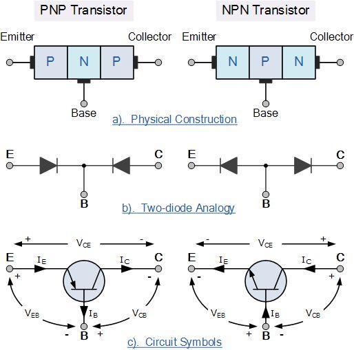 Electrical And Electronics Engineering  Bipolar Transistor