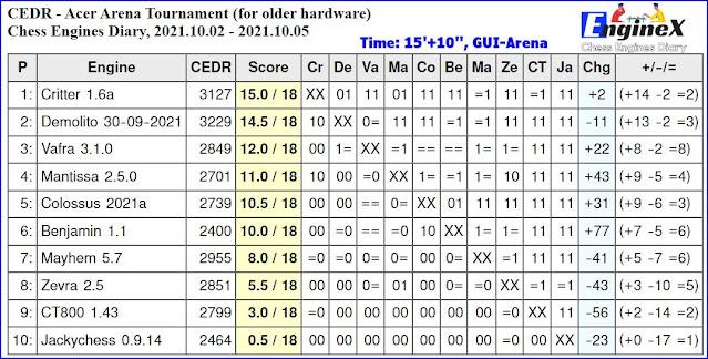 Chess Engines Diary - Tournaments 2021 - Page 14 2021.10.02.AcerArenaTournament.15_10