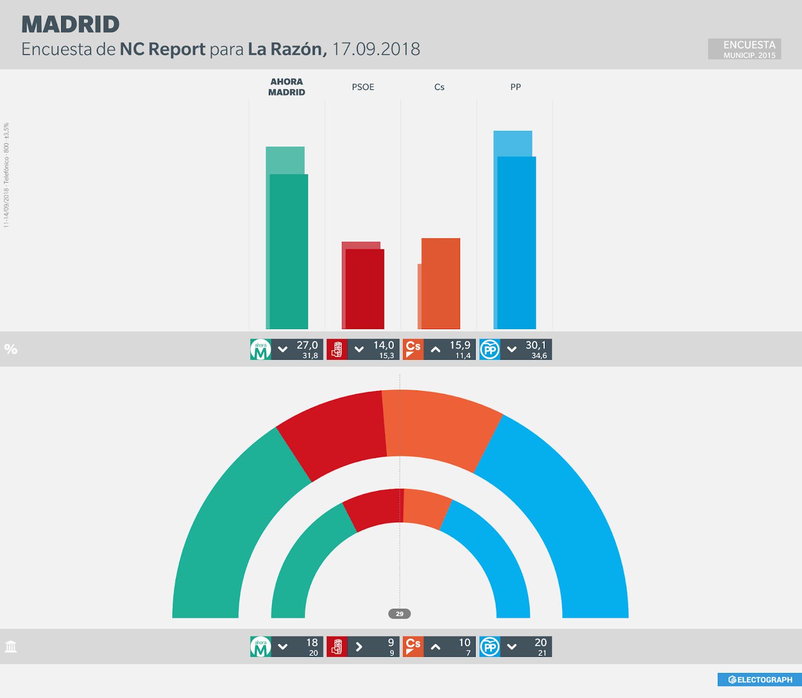 Gráfico de la encuesta para elecciones municipales en Madrid realizada por NC Report para La Razón en septiembre de 2018