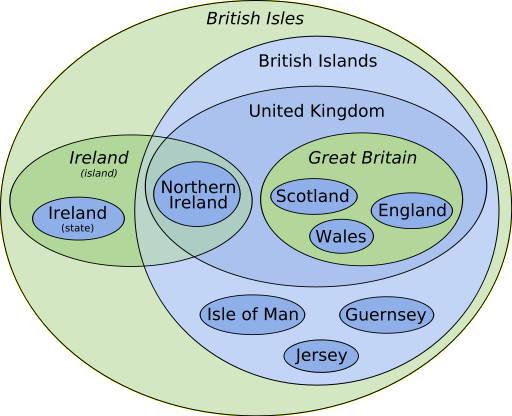 Sprogvildskab  De Britiske  U00d8er