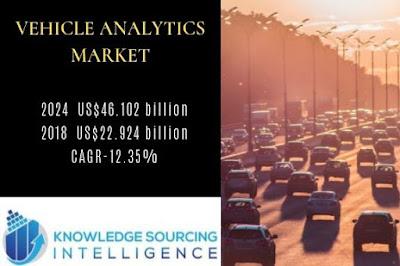 vehicle analytics market size