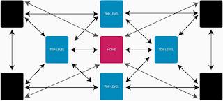 Delta El Kamal: Struktur Website yang Baik dan SEO