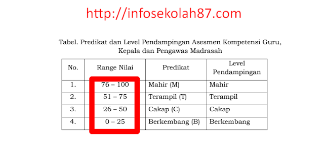 4 Kriteria Predikat  Hasil Nilai Peserta Ujian AKG Madrasah Tahun 2020