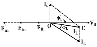 Load Sharing by Two Alternators in Parallel Operation