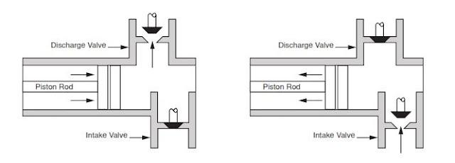 Triplex mud Pump schematic