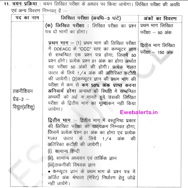 UPPCL Recruitment Selection Process