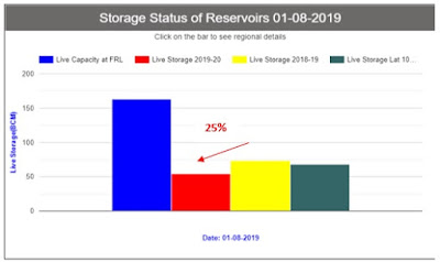 Indian Reservoirs live water storage levels down by 25% compared to  2018–19