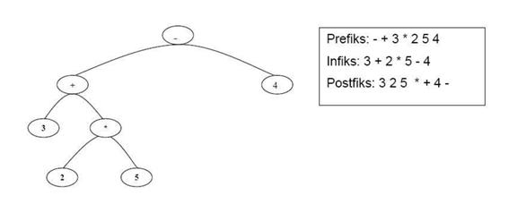 Memahami Pengertian Binary Search Tree