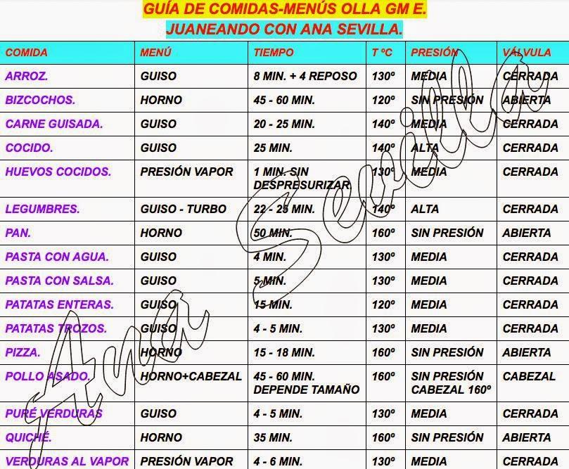 tabla de dieta gm pdf