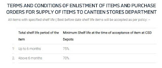 TERMS AND CONDITIONS OF ENLISTMENT OF ITEMS AND PURCHASE ORDERS