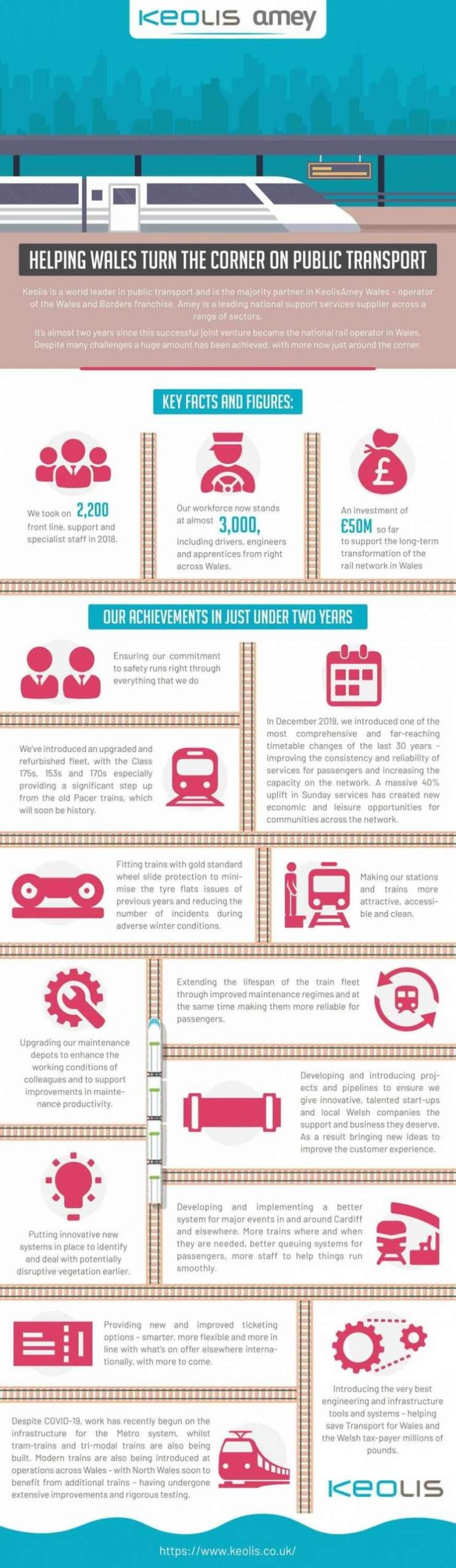 Helping Wales Turn the Corner on Public Transport #infographic