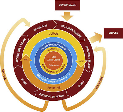 Gb 1. DCC curation lifecycle model