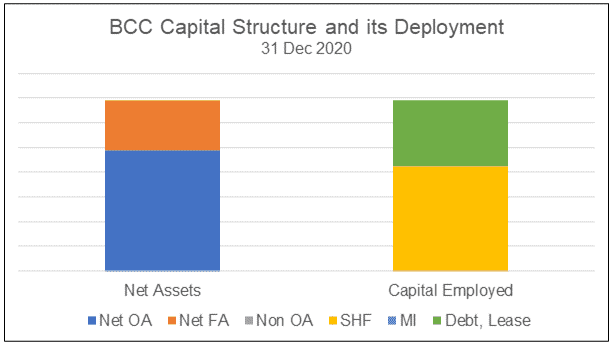 BCC Capital structure and its deployment