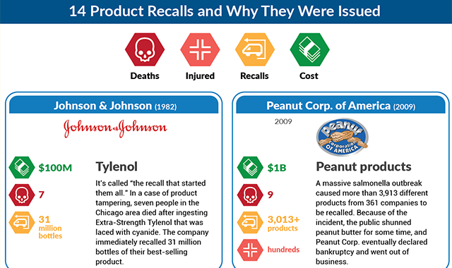14 Product Recalls and Why They Were Issued