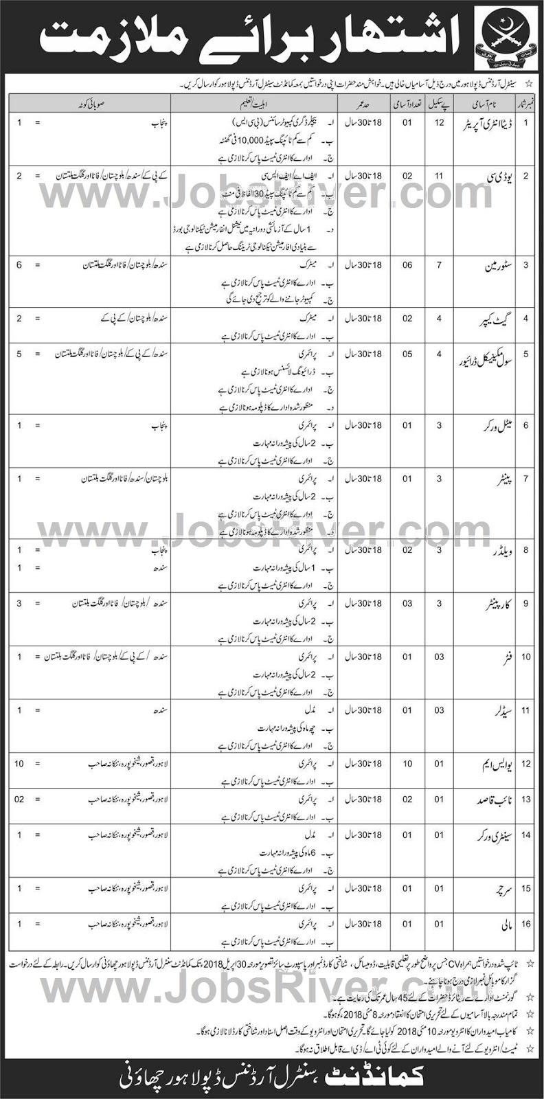 Jobs In Central Ordnance Depot Lahore 2018 for 40 Posts