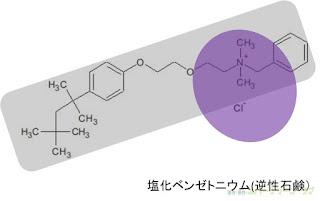 界面活性剤は水になじむ(親水基)部分の電気的な性質で、イオン性(陰イオン、陽イオン、両性)および非イオン性の4種類に分類される。特に陽イオン性(プラスの電 荷を持つ)界面活性剤はいわゆる逆性石鹸と呼ばれ殺菌剤として使用されている。
