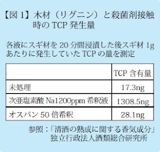 ●未処理17.3ng●次亜塩素酸ナトリウム1308.5ng●オスバン50倍希釈28.1ng