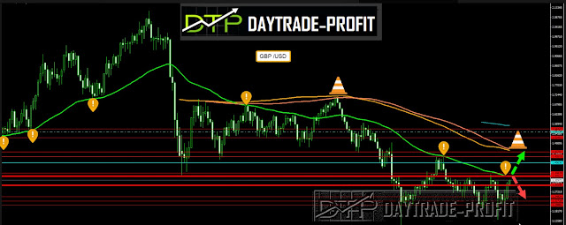 how to achieve over 700 pips in GBP USD trend trading