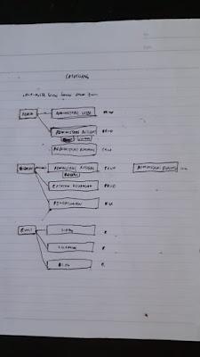 Foto coretan rancangan menu aplikasi Catatuang
