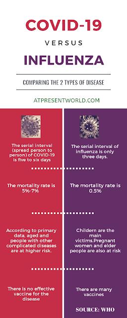 Coronavirus vs flu : comparison in a nutshell