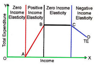 income-elasticity-of-demand